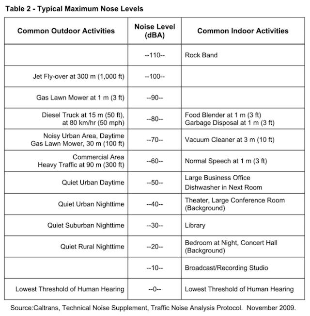 Noise Levels - Caltrans