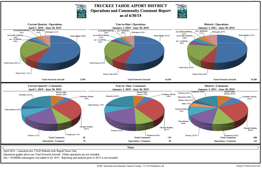 Truckee Airport January - June 2015 Operations Chart
