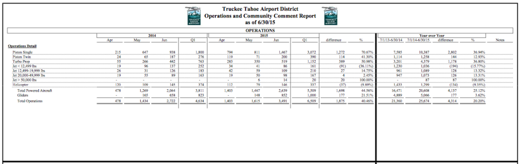 Truckee Airport Operations January - June 2015 Type of Plane